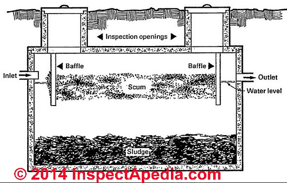 Septic tank risers definition need installation of for Design septic system