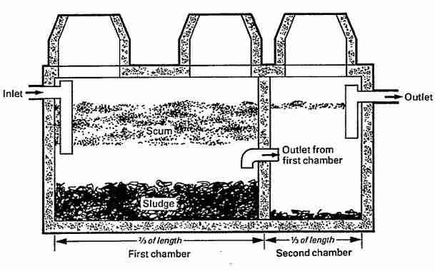 Types of septic systems alternative septic system designs for Household septic tank design