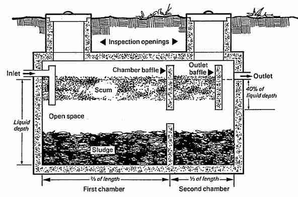 Plant Precast Concrete Septic Tank Construction : Types of septic systems alternative system designs