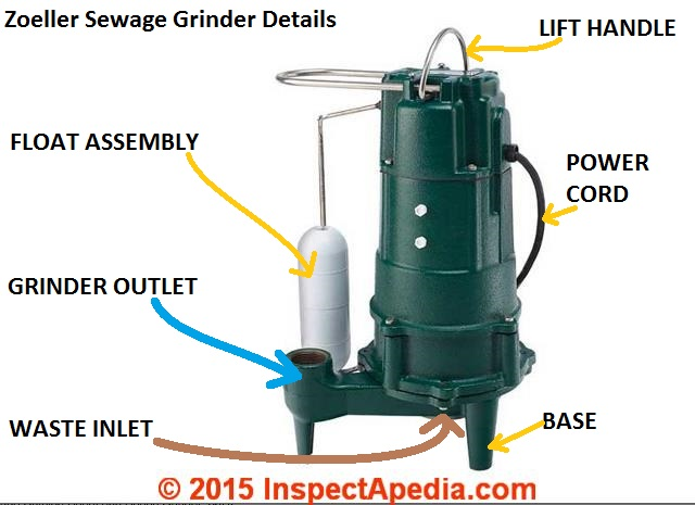 Zoeller_Sewage_Grinder_Shark_803 7s avoid damage to sewage pumps, septic pumps, and grinder pumps  at soozxer.org