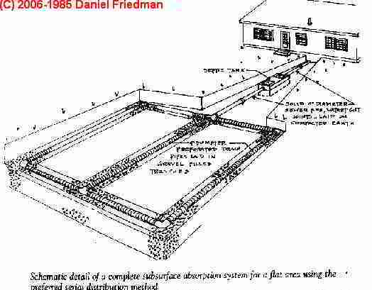 Septic System Design Drawings and Sketches - Septic tank, drain ...