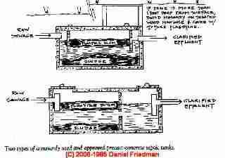 Septic system design basics choosing septic tank size for Septic tank basics