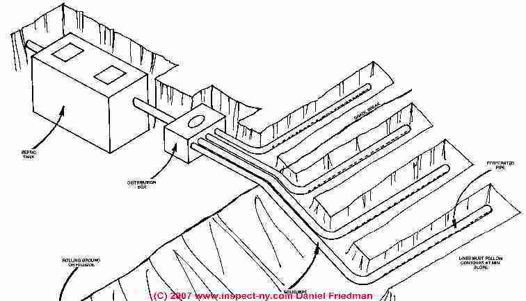 septic drainage field shape or soakaway bed layout specifications