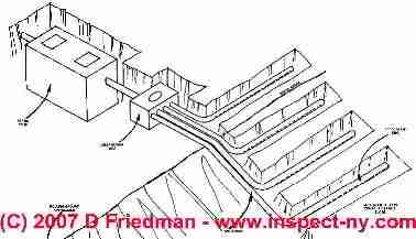 Guide to installing septic drainfield piping on steep slopes for Design septic system