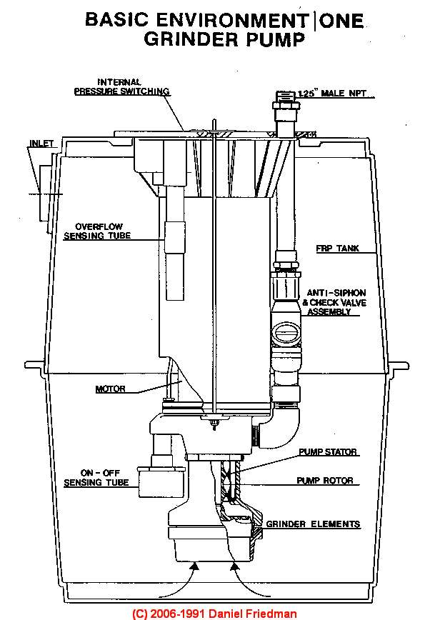 Maintenance Guide For Septic Grinder Pumps Amp Sewage