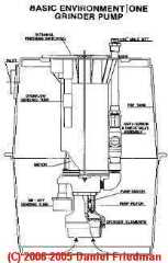 Sketch of a common sewage grinder pump used in a modern basement
