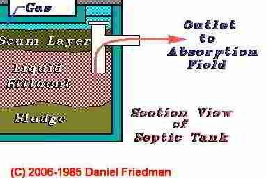 Septic Tank Inlet And Outlet Tees Or Baffles Septic