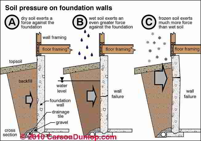 What Is The R Value For Earth Dirt Soil Backfill Or