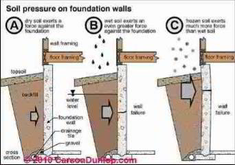 Earth loading pressure effects on a foundation wall (C) Carson Dunlop Associates
