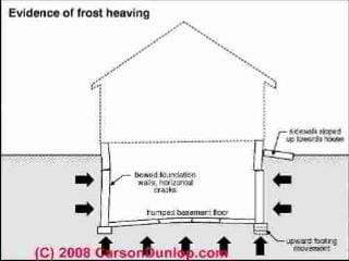 Sketch of the effects of frost on footings, foundations, slabs (C) Carson Dunlop