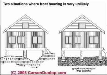 Where frost damage to a foundation is unlikely (C) Carson Dunlop Associates