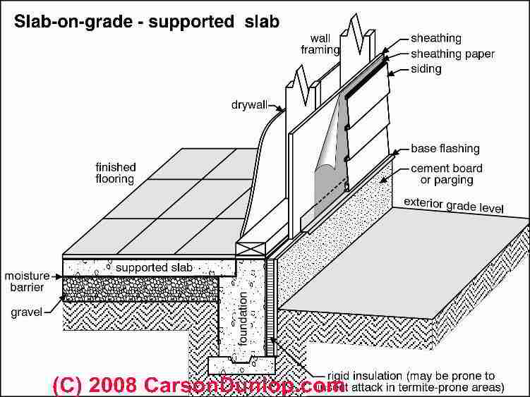 Schematic of a supported slab on grade (C) Carson Dunlop Associates  sc 1 st  InspectAPedia.com & How to Evaluate Cracks in Poured Concrete Slabs