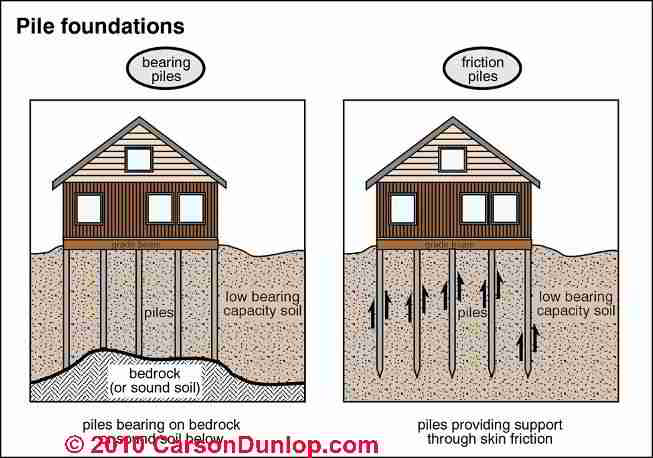 Pier or pile foundations how to detect diagnose Foundations types