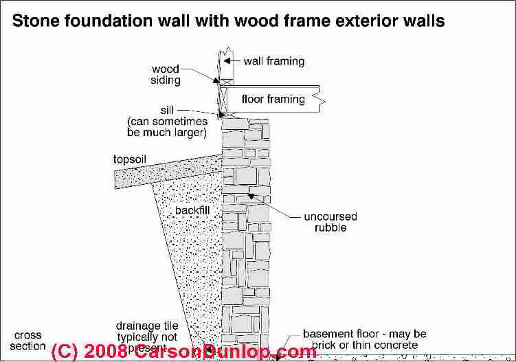 Stone Foundations & Walls: How to Recognize & Diagnose Stone ...