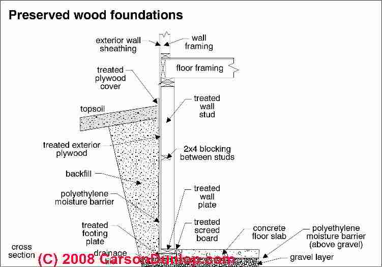Wood Building Foundations: Inspection, Diagnosis, Repair