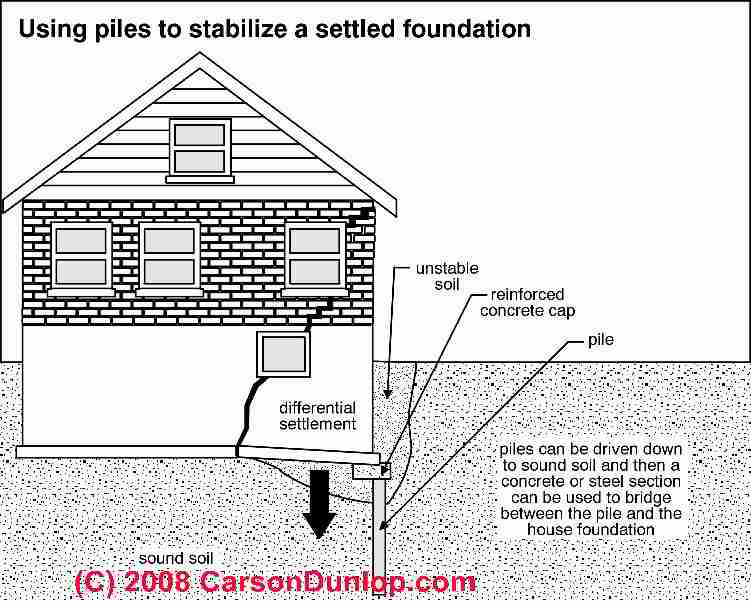 How to repair vertical foundation movement or settlement for Foundation pilings
