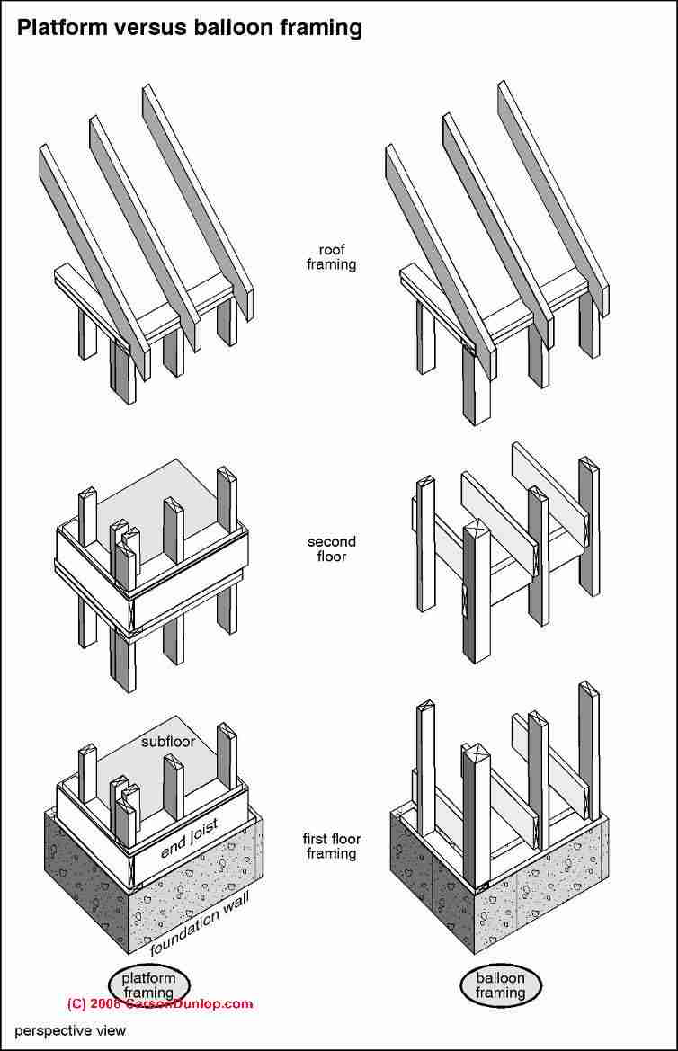 Accessories furthermore Design Principles also System in addition Age of Framing Methods as well Reindeer Writing Template. on pre engineered buildings frames