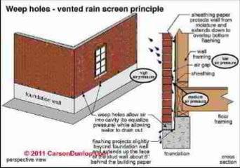 Flood Damage By Leaks At Brick Veneer Wall Weep Holes
