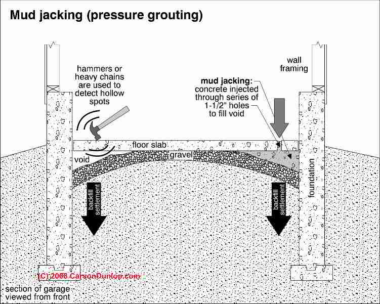 Beautiful Mud Jacking Schematic (C) Carson Dunlop Associates