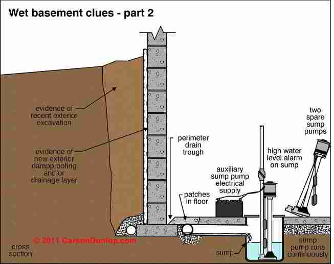 Wet Basement Diagnosis Amp Cure How To Inspect For Basement