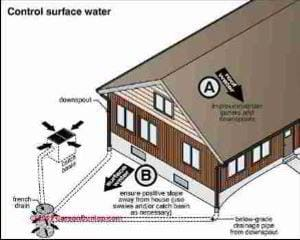Wet basement cures (C) Carson Dunlop Associates