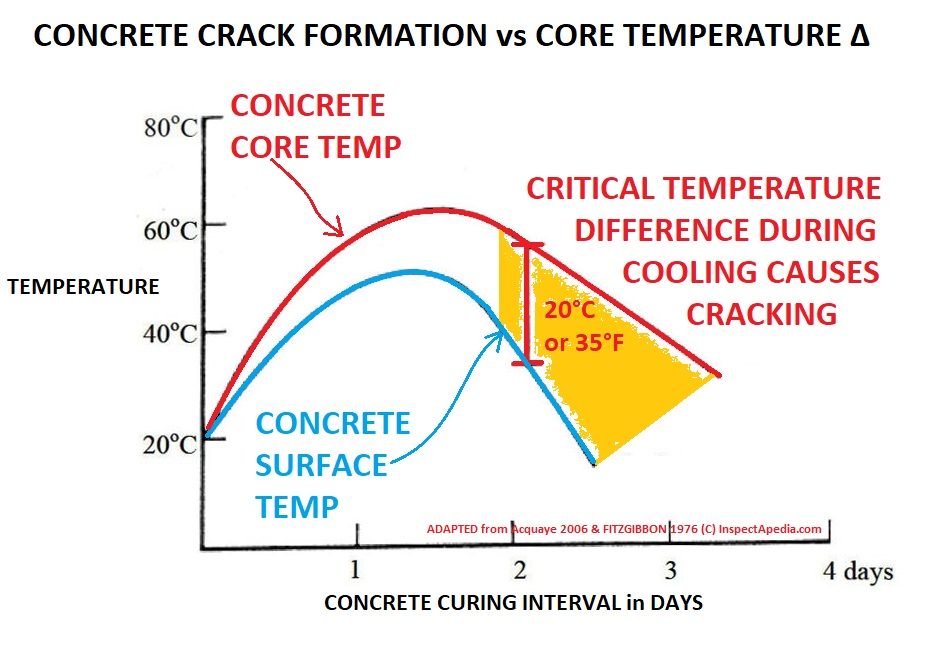 Critical Ing Temperature In Concrete Is The Difference Between Core And Surface During Initial