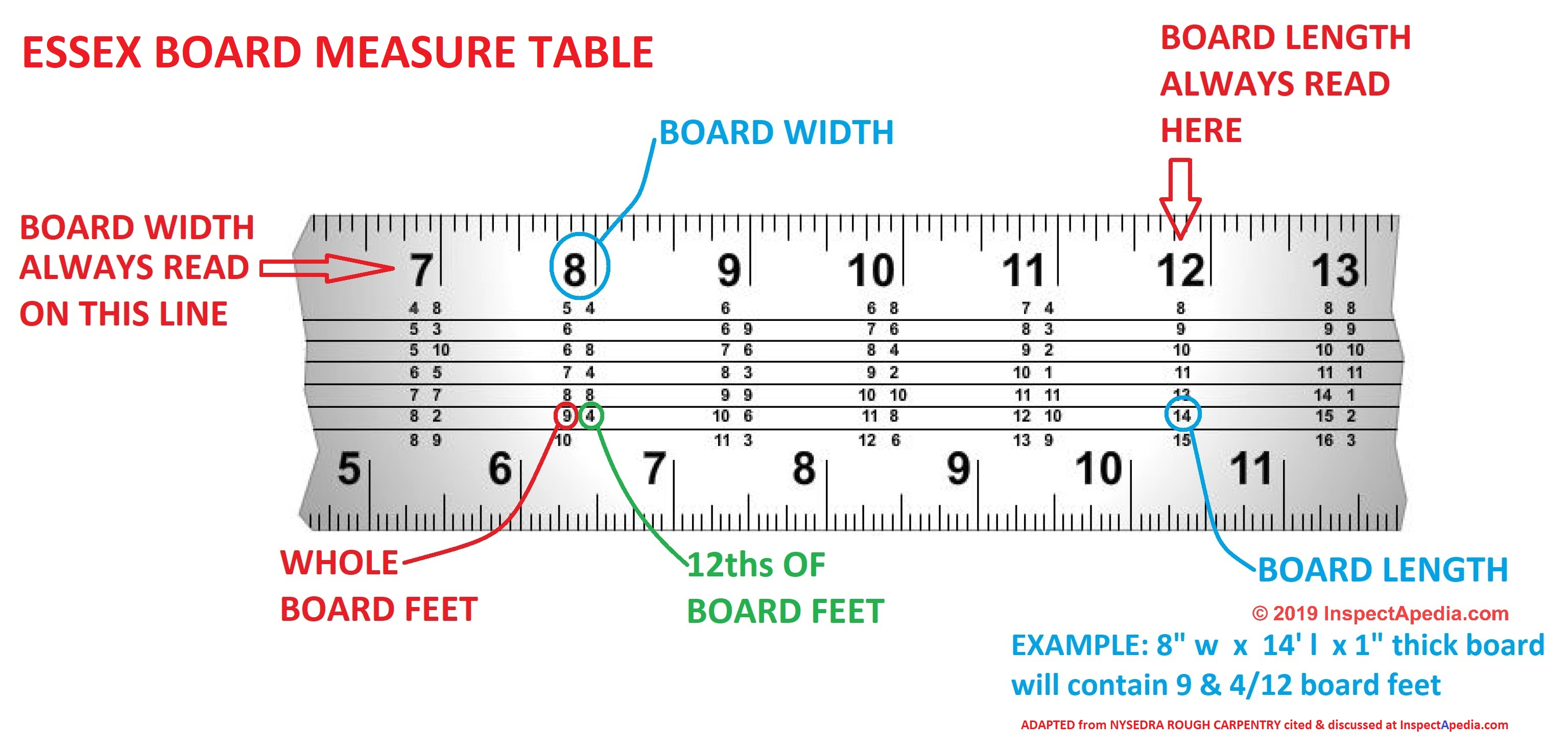 Framing Square Instructions Layouts Measurements Cuts