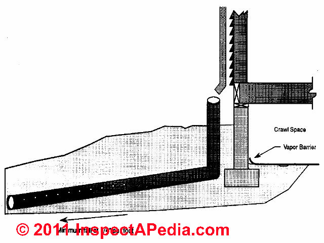 interior perimeter drain or  u0026quot french drain u0026quot  to stop or