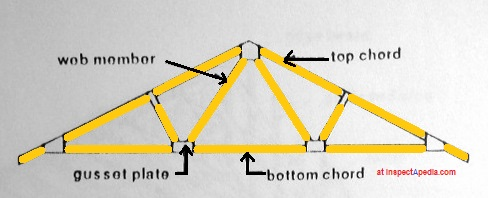 Roof Framing: definition of Collar Ties, Rafter Ties
