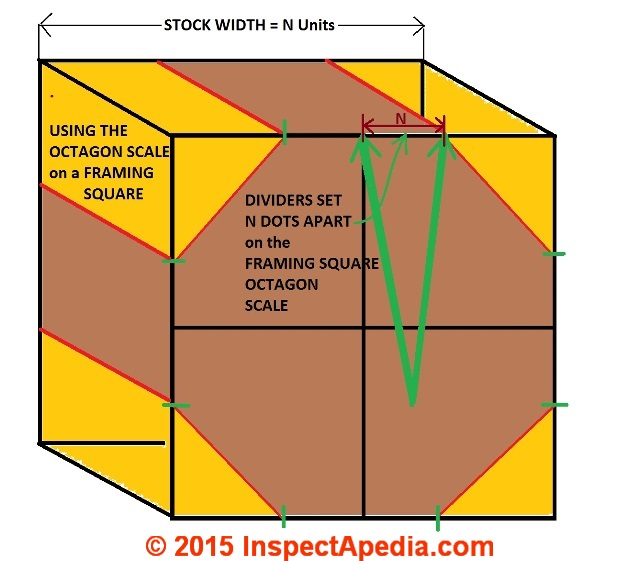 how to use the 5 unit octagon scale on a framing square c