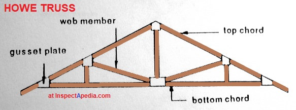 Roof Framing: definition of Collar Ties, Rafter Ties, Structural ...