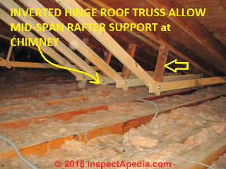 Sagging Roof Rafter Repair Site Built Rafter Spreader