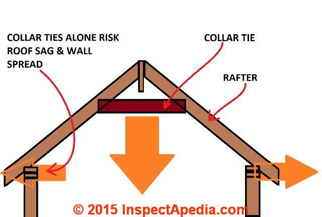 Roof Framing Definition Of Collar Ties Rafter Ties Structural Ridge Beams Causes Of Roof Collapse Wall Spread