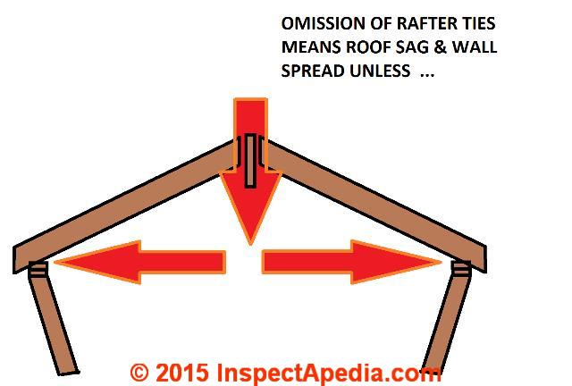 Causes of Sagging Rafters, Leaning Walls, Collapsing Roofs