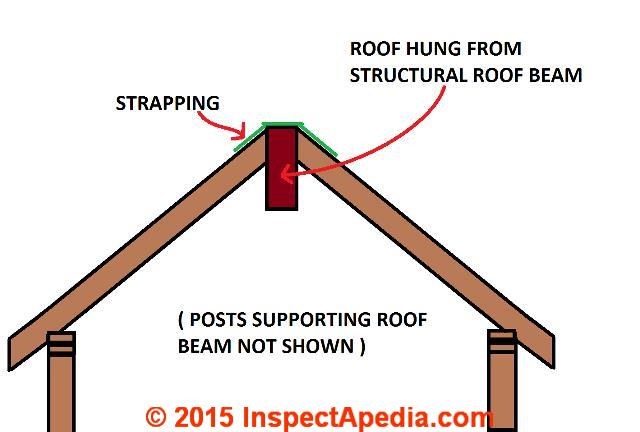 Roof Framing Suggestions, Canadian guidelines