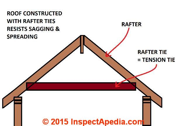 rafter tie in lower third of roof daniel friedman at inspectapediacom - Roof Rafter