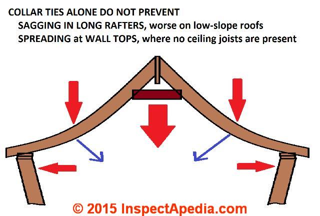 Roof Framing Suggestions Canadian Guidelines