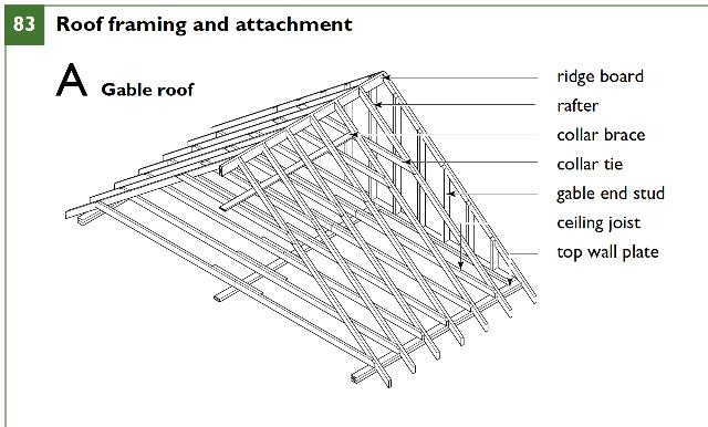 roof framing details canadian cmhc wood framing guide inspectapediacom sc 1 st inspectapediacom - Wood Framing Details