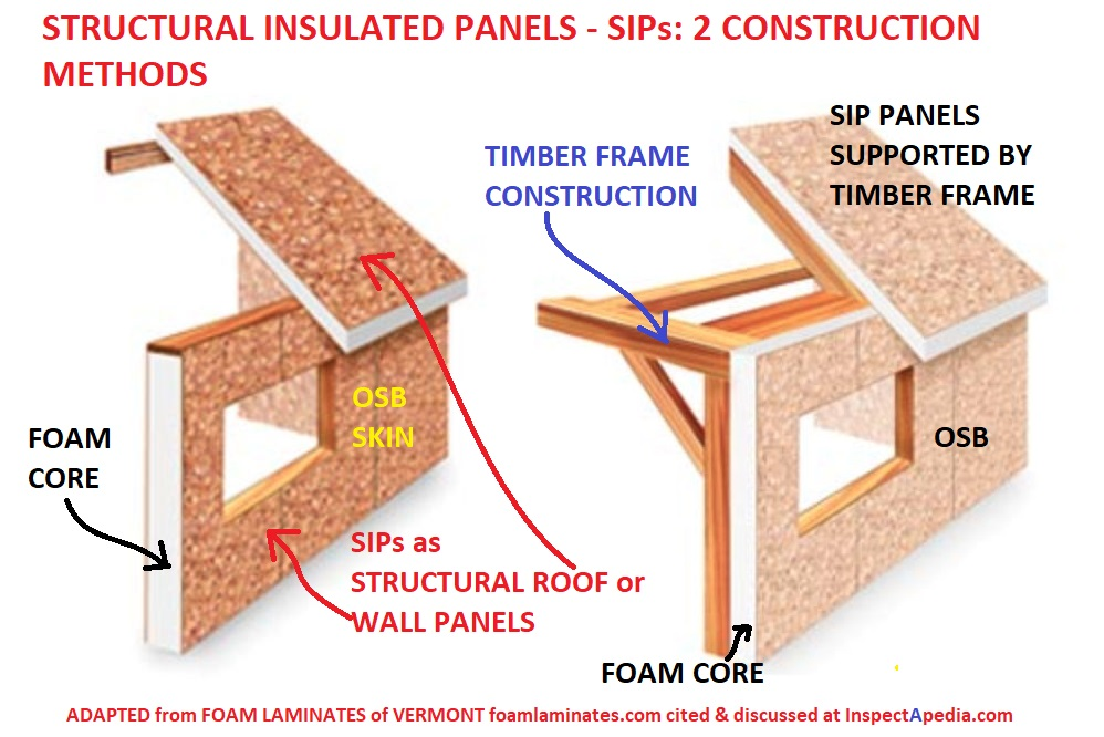 Sips Structural Insulated Panels