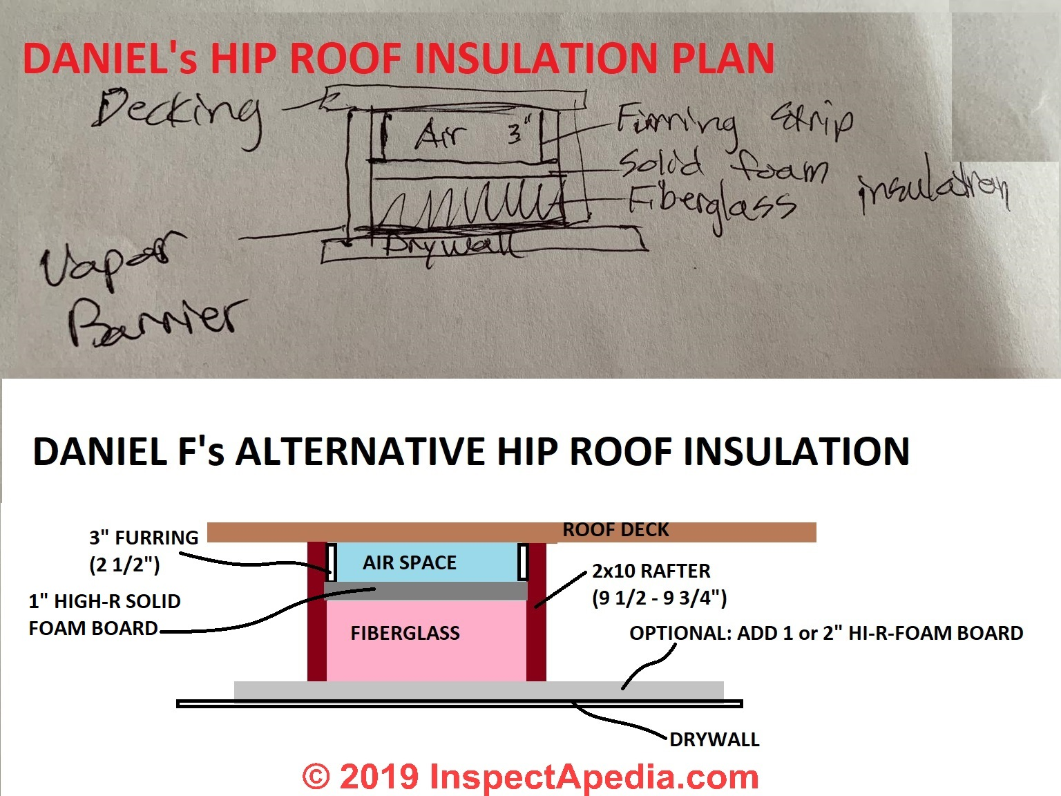 Solutions For Hard To Vent Roofs Ceilings Approaches To Dealing With Building Roofs Or Ceilings Where Ventilation Is Difficult Not Feasible Not Wanted