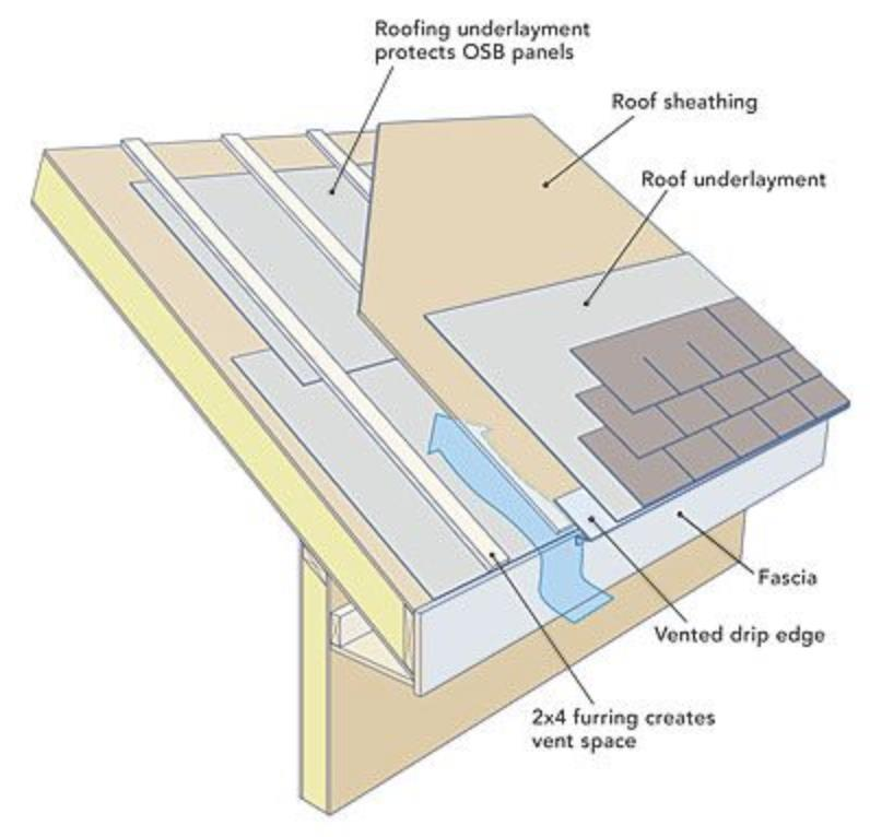 Roof eave venting on roofs with no overhang or soffit for What is roof sheathing