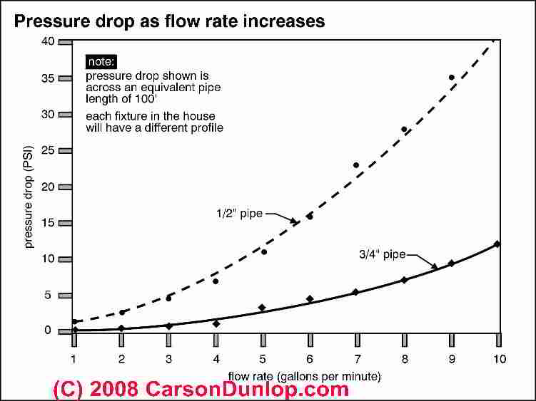 Chart Showing How Water Pressure Drops Off In A System As Flow Rate Increases C