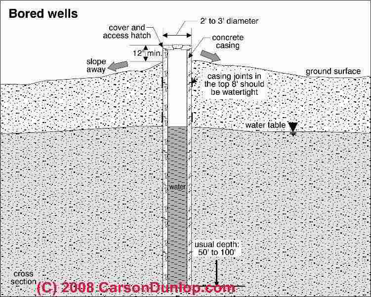 life expectancy of drinking water wells & water tanks, factors water wheel schematics schematic of a bored water well (c) carson dunlop associates