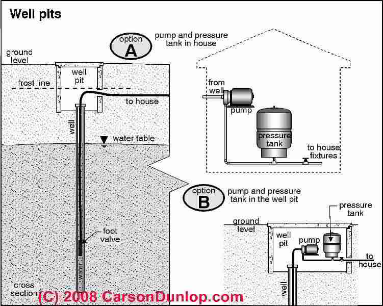 foot valve installation instructions
