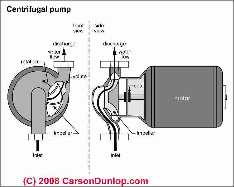 Electrical Wiring Diagram For Water Pump Motor Set : Definition of types water pumps and life expectancy