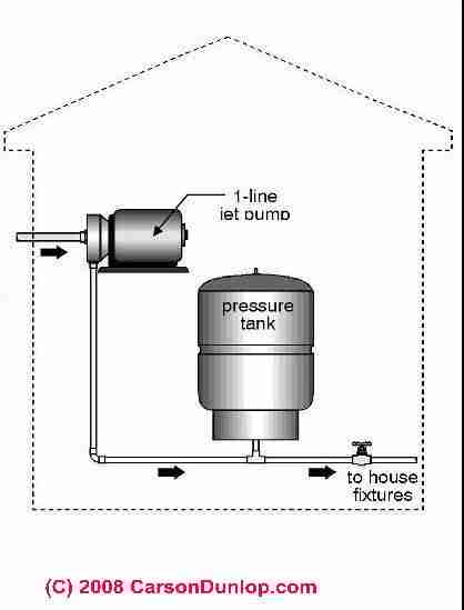 Water Pressure Booster Pump And Tank Guide Water