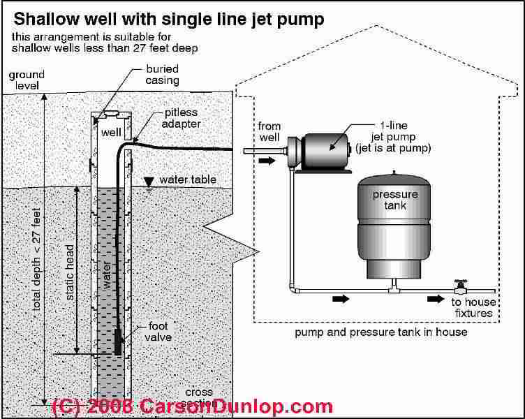 Single Line Jet Pumps Amp Water Wells Explanation Amp Repair