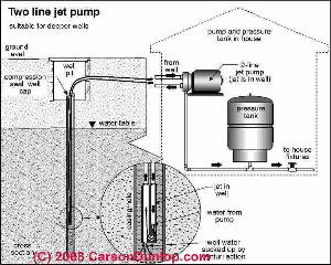 well pressure tank installation diagram with Jet Pump 2 Line on Home Water Pressure Booster Pump likewise Jet Pump 2 Line as well Pressure Tank Schematic additionally Septic Pump Damage moreover Well Pump Schematics.