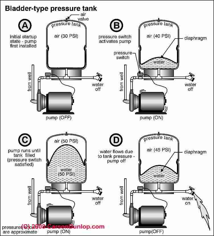 bladder type water storage & pressure tanks diagnosis & repair Pressure Tank Switch Wiring Diagram schematic of a bladder type captive air water pressure tank (c) carson dunlop associates pressure tank switch wiring diagram