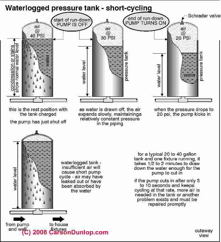How To Diagnose Lost Air In A Building Water Pressure Tank